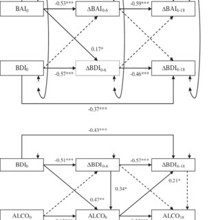 (PDF) A prospective latent analysis study of Axis I