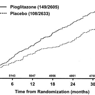 (PDF) Pioglitazone Use and Heart Failure in Patients With