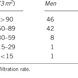 (PDF) Estimating the glomerular filtration rate using
