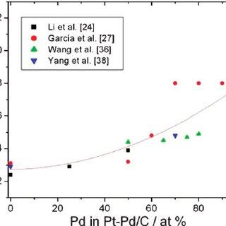 (PDF) Palladium in fuel cell catalysis