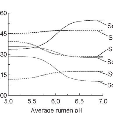 (PDF) Recent advances in modeling nutrient utilization in