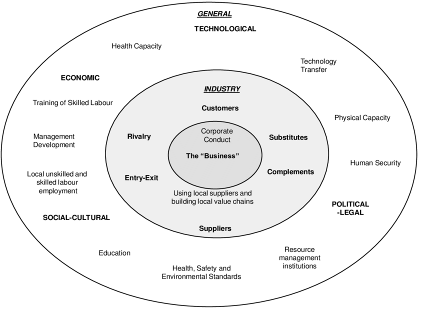 Areas of the business environment that may be developed