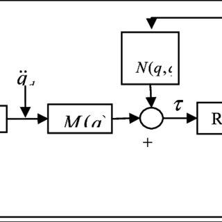 (PDF) Learning for Intelligent Mobile Robots