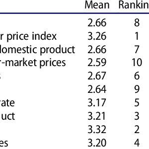 (PDF) Identifying key economic indicators influencing