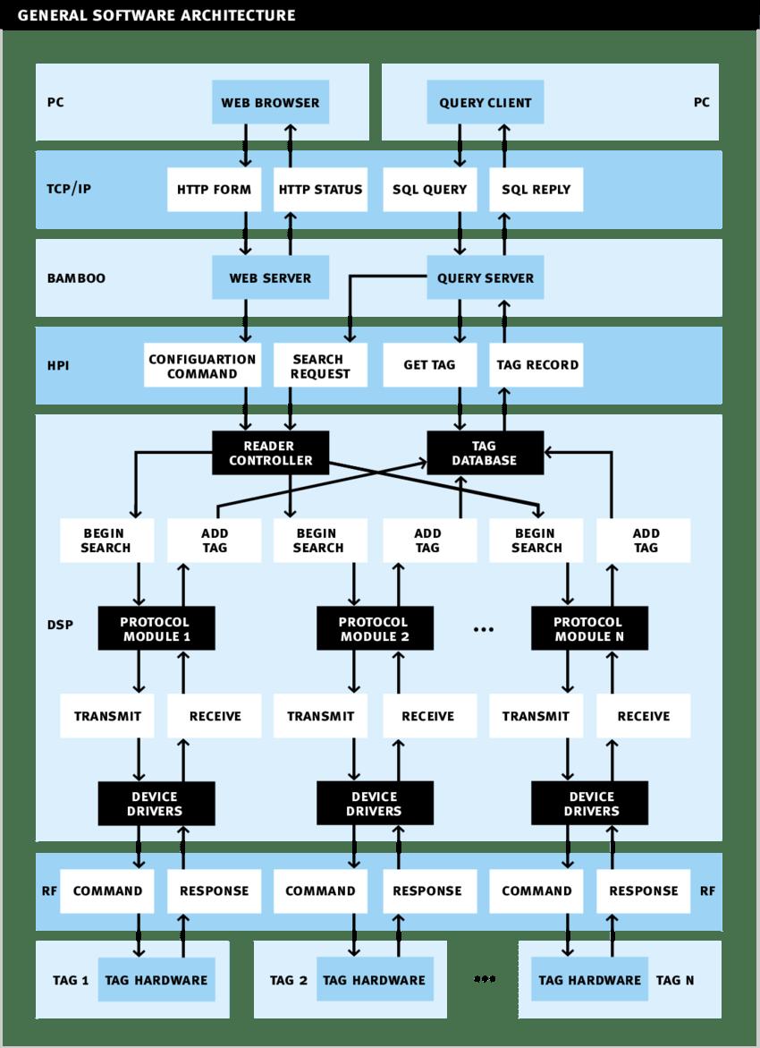 medium resolution of general software architecture block diagram