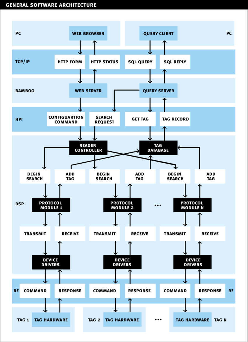 hight resolution of general software architecture block diagram