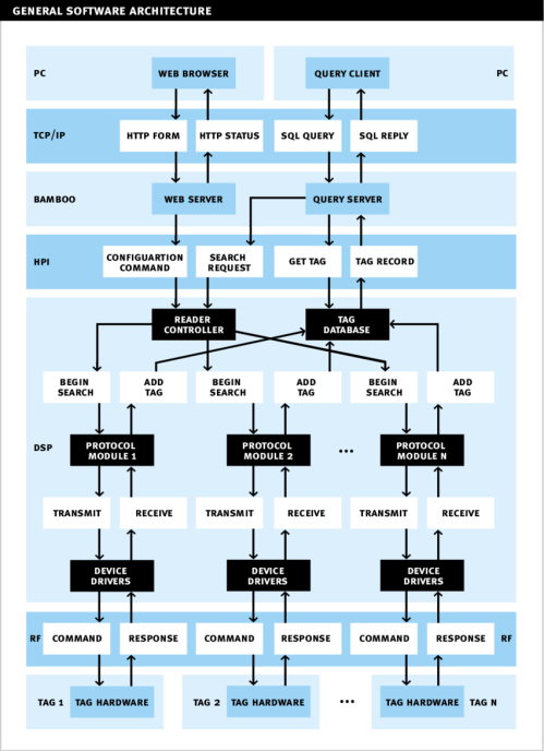 small resolution of general software architecture block diagram