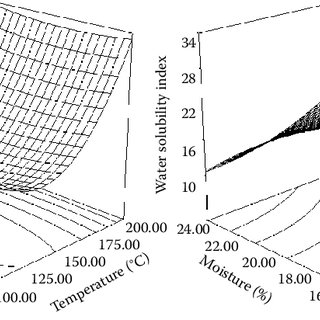 (PDF) Thermoplastic Behavior of Biopolymers during Extrusion