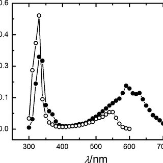UV absorption spectra of (a) gadusol (pH 2.5) and (b
