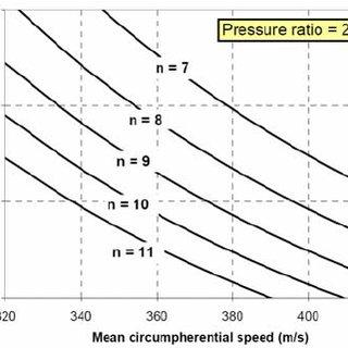 (PDF) Advances in Aerodynamic Design of Gas Turbines