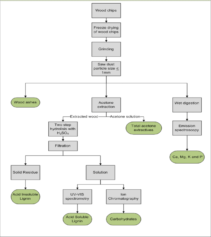 hight resolution of wood chemistry analysis flow chart