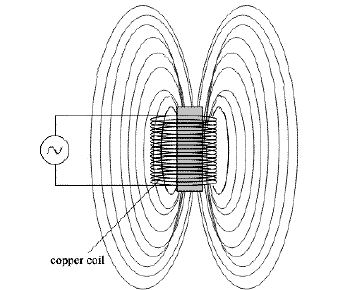 A ferromagnetic rod or cylinder heated with an AC magnetic