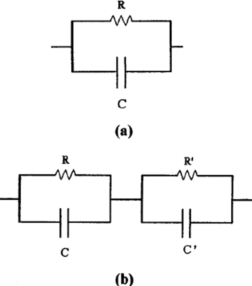 Equivalent circuit used to fit the impedance data. ͑ a ͒