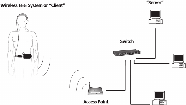 The Wireless EEG System and its Server are in the same
