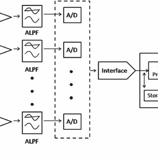 Block Diagram of an EEG Acquisition System. Rather than