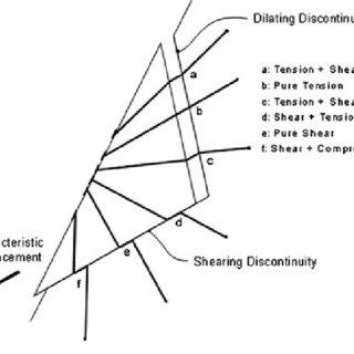 An interpretation of the Ground Reaction Curve concept