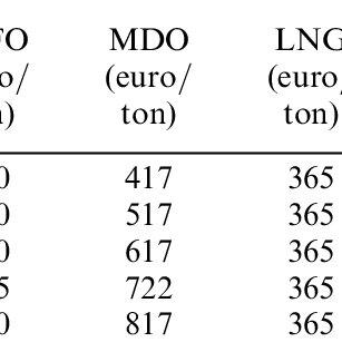Emission and fuel consumption factors of marine diesel