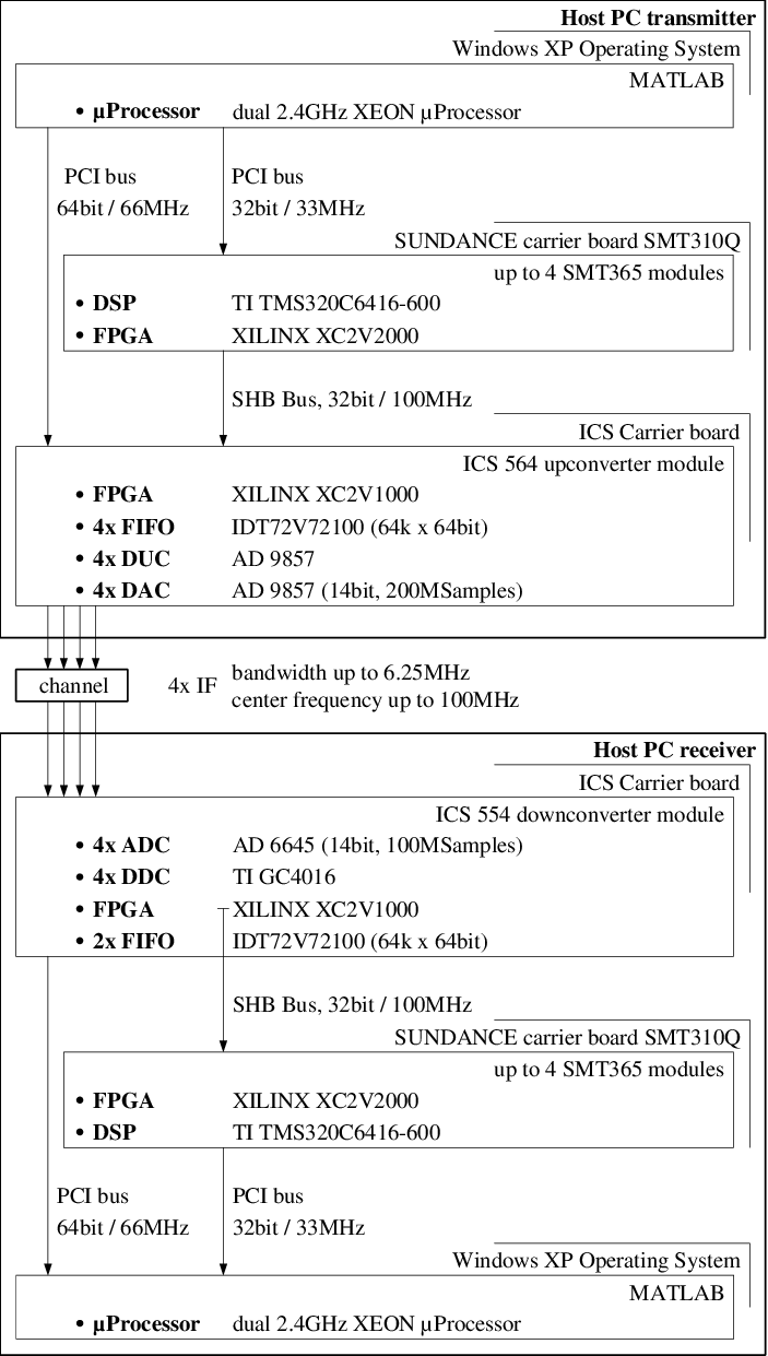 medium resolution of block diagram of the mimo testbed