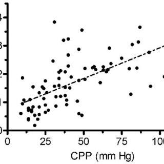 Receiver-operator curve using near infrared spectroscopy
