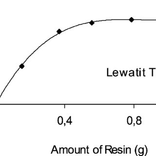 The equilibrium constants for Cr(III) on the Lewatit TP