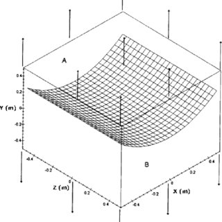 (PDF) Mathematical Assessment of the Effects of Parabolic
