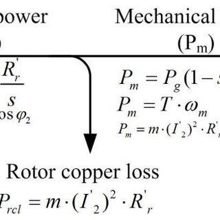 Vector control block diagram of an ac induction motor