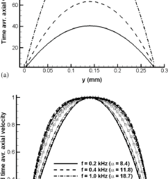 time averaged axial velocity along the y axis x 3 0 mm tenth cycle download scientific diagram [ 710 x 1310 Pixel ]