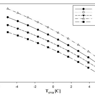 (PDF) Energy and exergy analysis of a combined