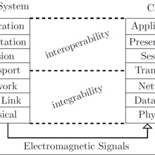 Cyber-physical System with Internet of Things (IoT