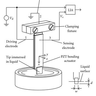 (a) PZT bending actuator with attached tip. The bending