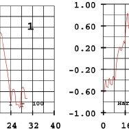 (PDF) Straight-Flow Permanent Magnet Synchronous Generator