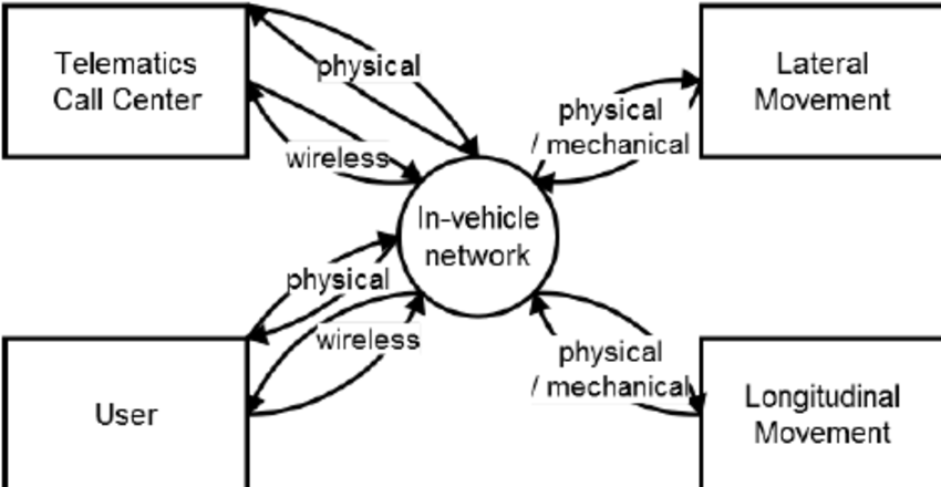 Level 1 diagram of Telematics and Transmission Control