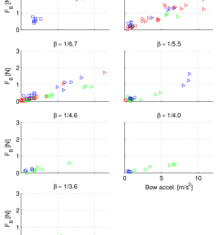 1 guettler diagrams of bow force f b versus bow acceleration for seven values of relative [ 850 x 1160 Pixel ]