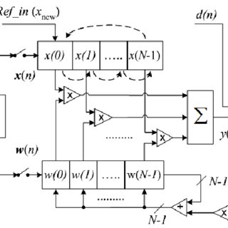 (PDF) EFFICIENT FPGA IMPLEMENTATION OF AN ADAPTIVE FILTER