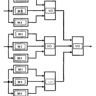 Majority voter logic circuit designed using AND gates and