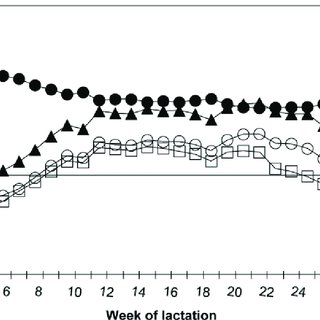 Residual energy intake (REI; A), ECM yield (B), DMI (C