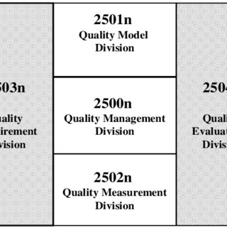 shows the concept of system/software product quality