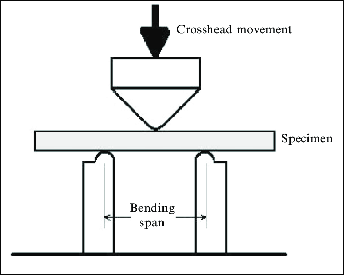 A simplified diagram of the 3-point-bending test