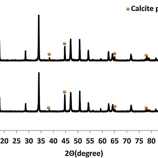 X-ray patterns of Ca(OH) 2 as precursor (a) precursor #1