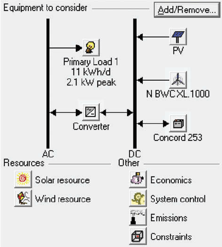 The schematic diagram of the PV / wind / battery hybrid