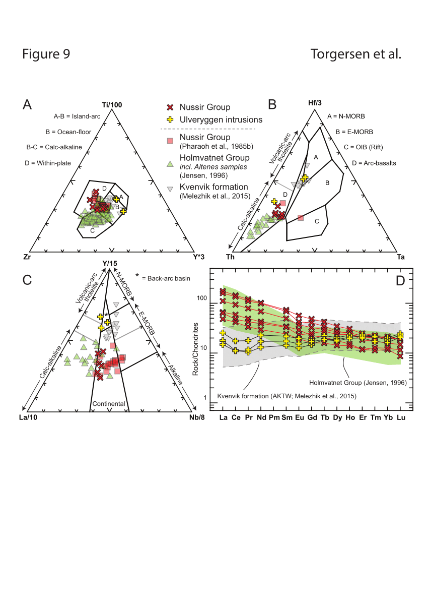 medium resolution of geochemical signature of igneous rocks of the nussir group red and download scientific diagram