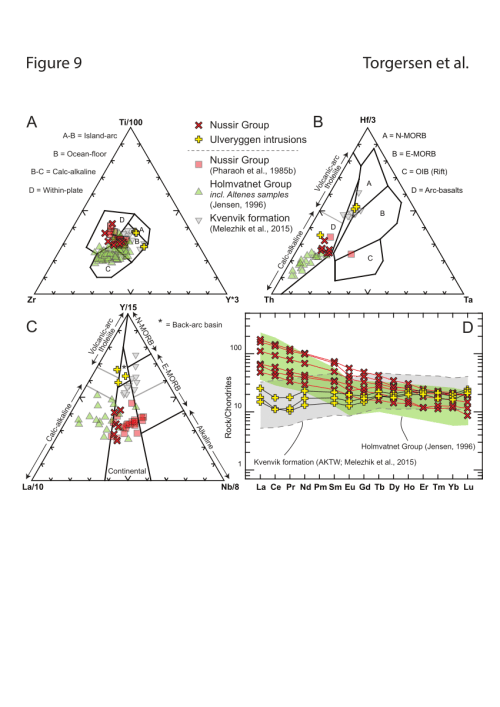 small resolution of geochemical signature of igneous rocks of the nussir group red and download scientific diagram