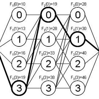 Graphical representation of a dynamic programming