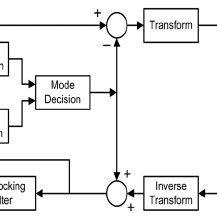 (PDF) An Efficient H.264 Intra Frame Coder System