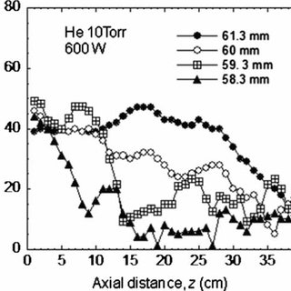 Axial (z-axis) profile of excitation temperature T exc of