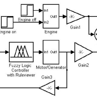 Block diagram representation of a DC motor in SIMULINK
