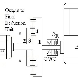 Block diagram representation of a DC motor in SIMULINK