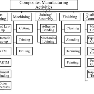(PDF) Manufacturing Cost Modelling for Aerospace Composite