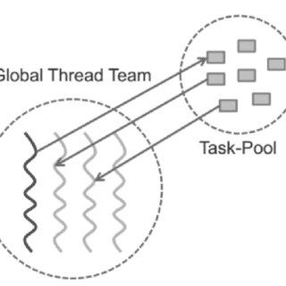 (PDF) Parallel Programming Languages On Heterogeneous