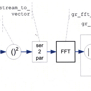(PDF) An EMWIN and LRIT software receiver using GNU radio
